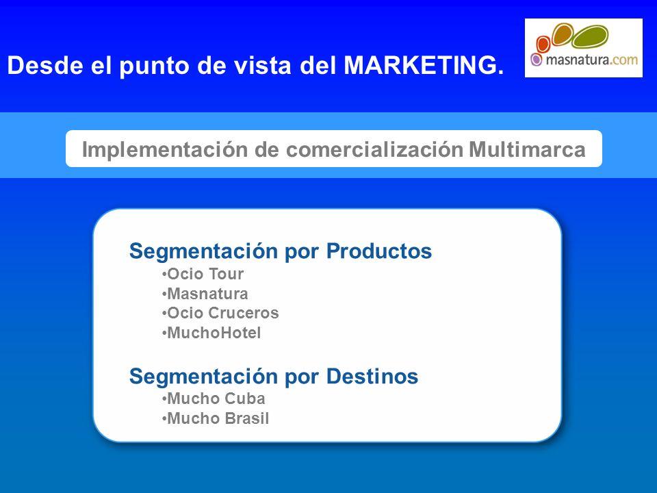 7 Implementación de comercialización Multimarca Desde el punto de vista del MARKETING. Segmentación por Productos Ocio Tour Masnatura Ocio Cruceros Mu