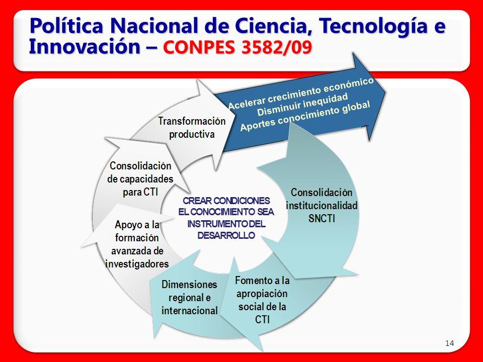 Política Nacional de Ciencia, Tecnología e Innovación – CONPES 3582/09 14