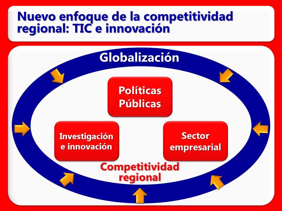 Nuevo enfoque de la competitividad regional: TIC e innovación Políticas Públicas Investigación e innovación Sector empresarial Globalización Competitividad regional