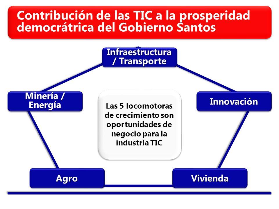 Contribución de las TIC a la prosperidad democrátrica del Gobierno Santos Infraestructura / Transporte InnovaciónInnovación Minería / Energía AgroAgroViviendaVivienda Las 5 locomotoras de crecimiento son oportunidades de negocio para la industria TIC