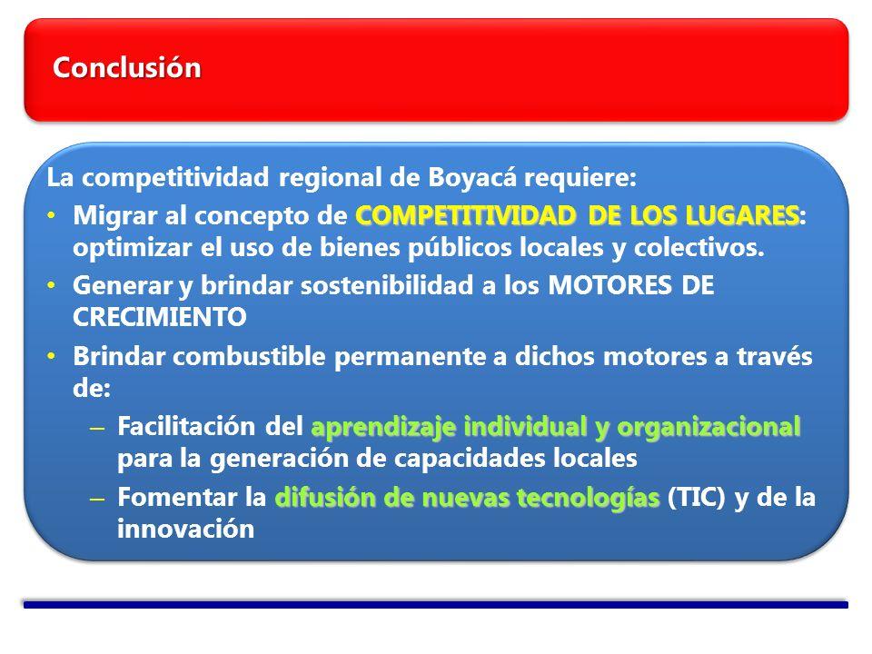 Conclusión La competitividad regional de Boyacá requiere: COMPETITIVIDAD DE LOS LUGARES Migrar al concepto de COMPETITIVIDAD DE LOS LUGARES: optimizar el uso de bienes públicos locales y colectivos.