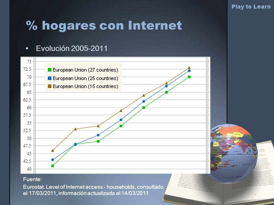 % hogares con Internet Play to Learn Fuente: Eurostat. Level of Internet access - households, consultado el 17/03/2011, información actualizada el 14/