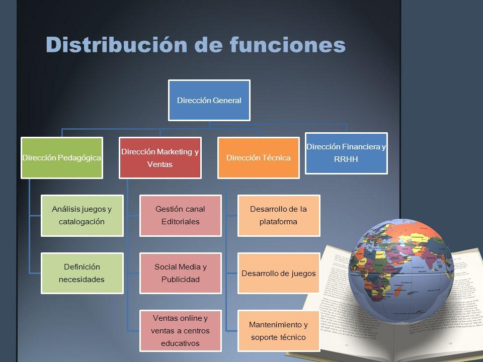 Distribución de funciones Dirección General Dirección Pedagógica Análisis juegos y catalogación Definición necesidades Dirección Marketing y Ventas Ge