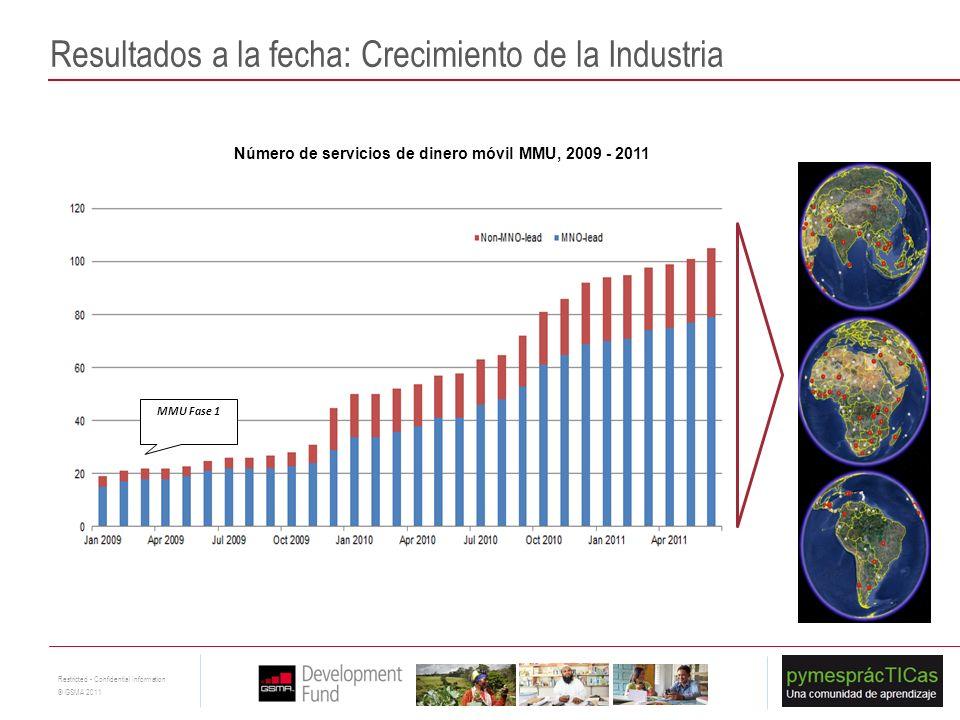 12 Restricted - Confidential Information © GSMA 2011 Número de servicios de dinero móvil MMU, 2009 - 2011 MMU Fase 1 Resultados a la fecha: Crecimient