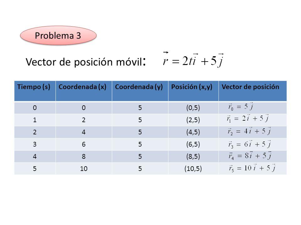 Vector de posición móvil : Tiempo (s)Coordenada (x)Coordenada (y)Posición (x,y)Vector de posición 005(0,5) 125(2,5) 245(4,5) 365(6,5) 485(8,5) 5105(10,5)