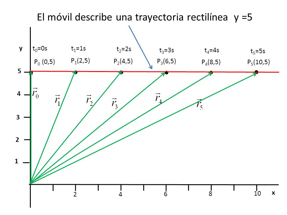 24 6 8 10 x y 1 2 3 4 5 t 1 =1s P 1 (2,5) t 0 =0s P 0 (0,5) P 2 (4,5)P 3 (6,5) P 4 (8,5) P 5 (10,5) t 2 =2s t 3 =3st 4 =4s t 5 =5s El móvil describe u