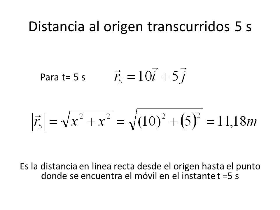 Distancia al origen transcurridos 5 s Para t= 5 s Es la distancia en linea recta desde el origen hasta el punto donde se encuentra el móvil en el instante t =5 s