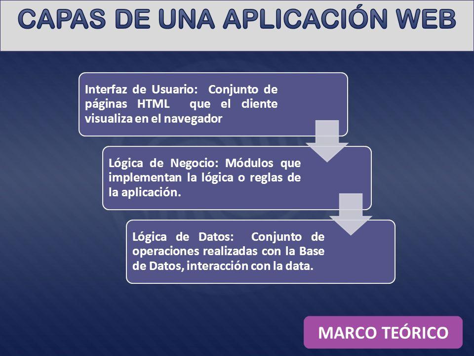 Interfaz de Usuario: Conjunto de páginas HTML que el cliente visualiza en el navegador Lógica de Negocio: Módulos que implementan la lógica o reglas de la aplicación.