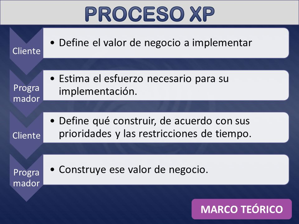Cliente Define el valor de negocio a implementar Progra mador Estima el esfuerzo necesario para su implementación.