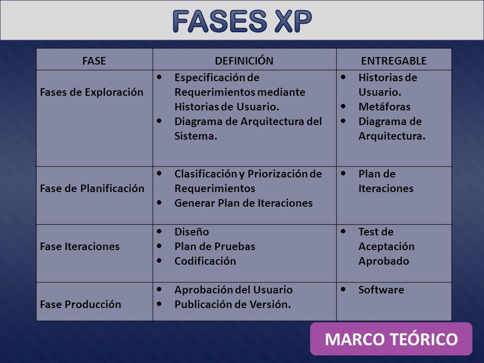 FASEDEFINICIÓNENTREGABLE Fases de Exploración Especificación de Requerimientos mediante Historias de Usuario. Diagrama de Arquitectura del Sistema. Hi