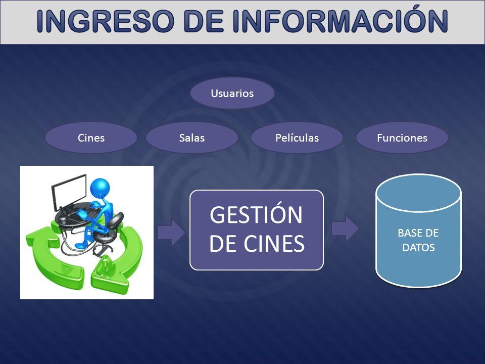 GESTIÓN DE CINES BASE DE DATOS Funciones Usuarios CinesSalasPelículas