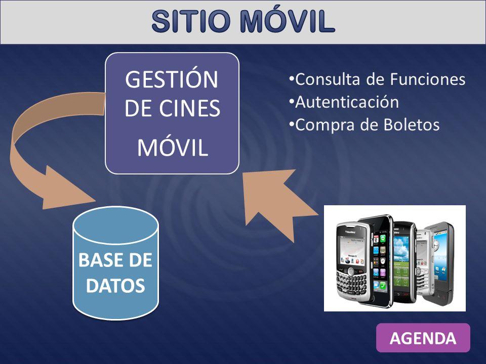 GESTIÓN DE CINES MÓVIL BASE DE DATOS Consulta de Funciones Autenticación Compra de Boletos AGENDA