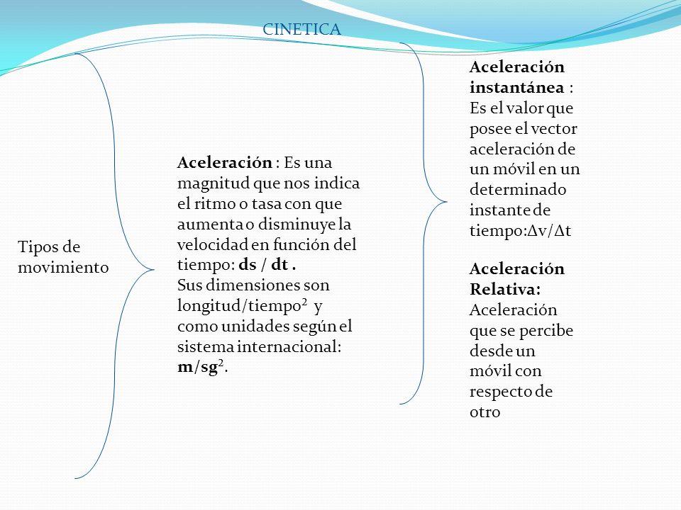 Tipos de movimiento Tipo de movimiento que describe un objeto sobre una línea recta; aceleración evaluada en cero m/s² Dejando a la velocidad como constante es decir no ocurre cambio de velocidad.