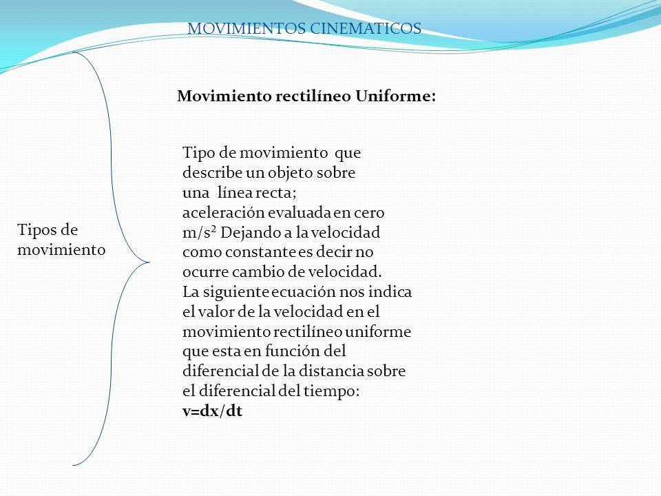 Tipos de movimiento En este tipo de movimiento que describe una partícula sobre una línea recta; La aceleración es constante así como la magnitud de su fuerza resultante sobre la partícula u objeto, también ocurre que la velocidad cambia con relación al tiempo (que puede estar en horas minutos segundos); Y la posición cambia con respecto al tiempo al cuadrado(sg²).