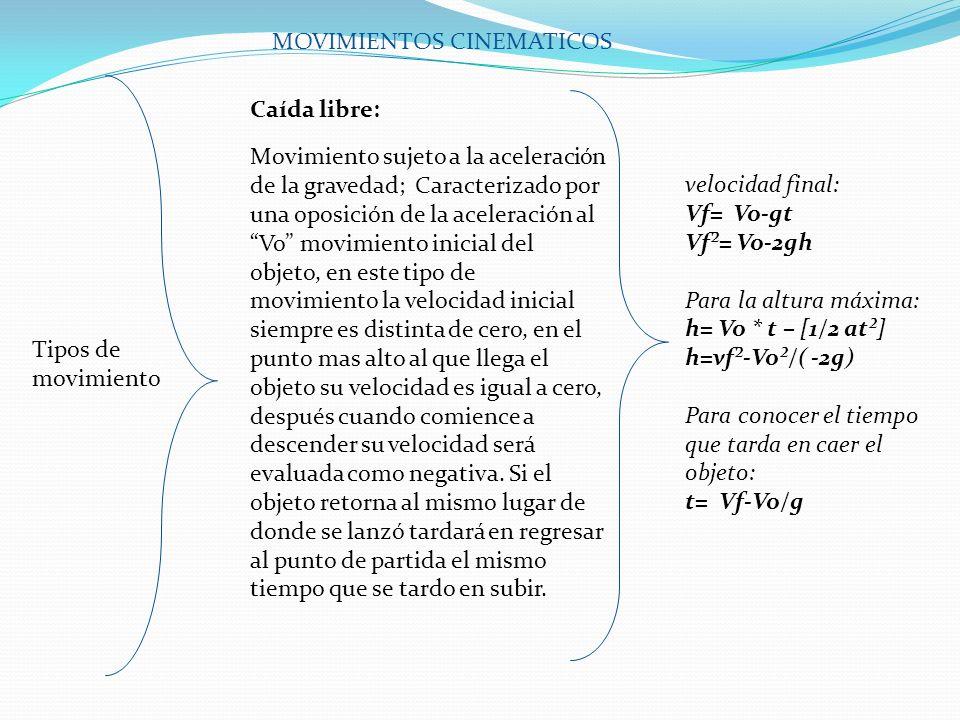 MOVIMIENTOS CINEMATICOS Tipos de movimiento El tiro parabólico se refiere a el movimiento de una partícula (lanzada con una velocidad inicial Vo).