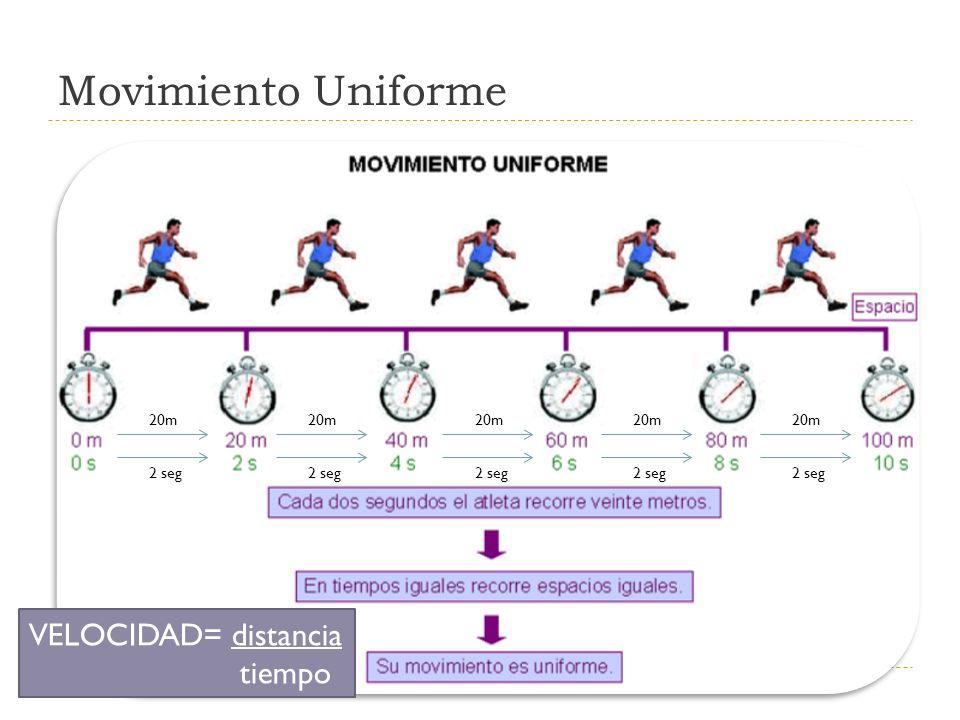 Movimiento Uniforme 20m 2 seg 20m 2 seg 20m 2 seg 20m 2 seg 20m 2 seg VELOCIDAD= distancia tiempo