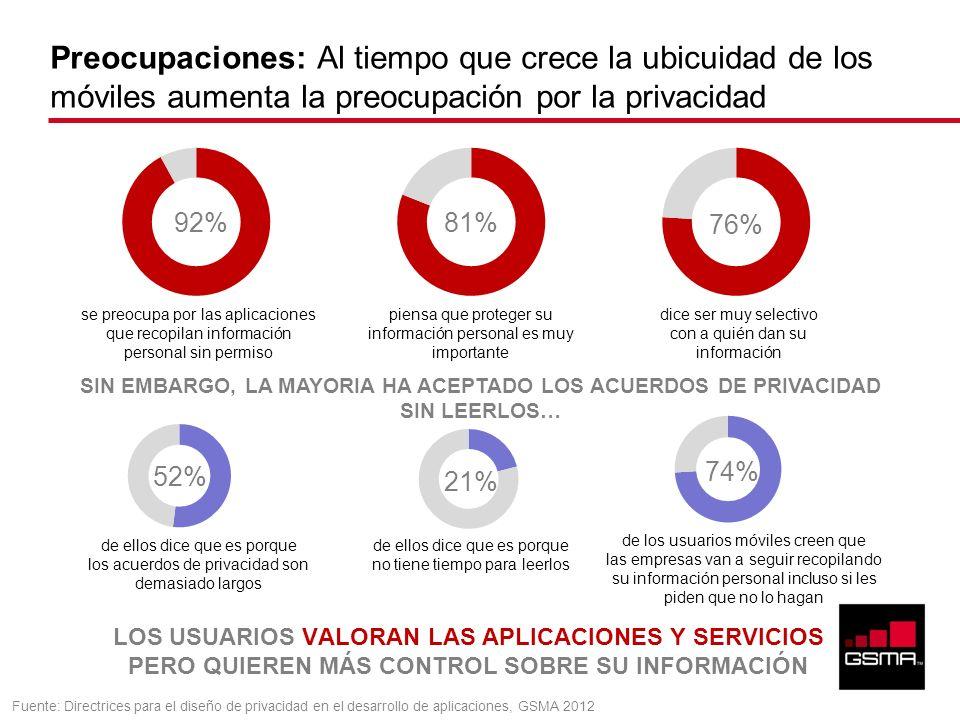 Preocupaciones: Al tiempo que crece la ubicuidad de los móviles aumenta la preocupación por la privacidad 92%81% 76% 52% 21% 74% se preocupa por las a