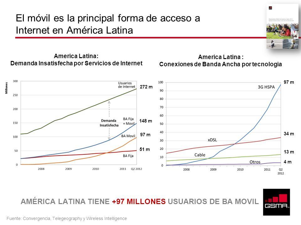El móvil es la principal forma de acceso a Internet en América Latina America Latina : Conexiones de Banda Ancha por tecnologia America Latina: Demand