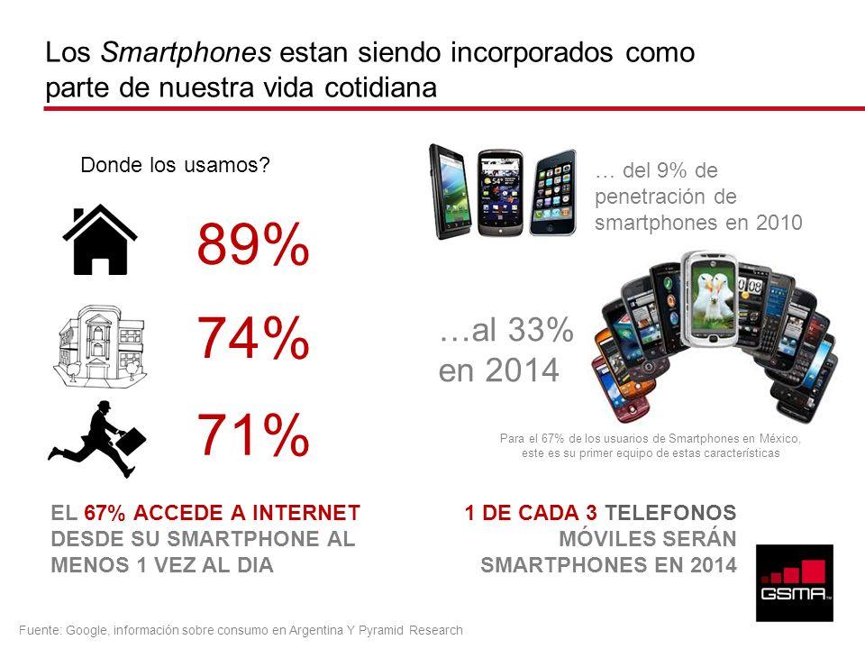 Los Smartphones estan siendo incorporados como parte de nuestra vida cotidiana 89% 74% 71% Donde los usamos? EL 67% ACCEDE A INTERNET DESDE SU SMARTPH