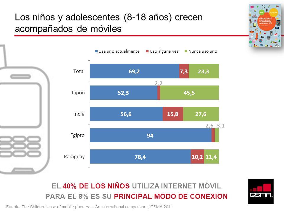 Los niños y adolescentes (8-18 años) crecen acompañados de móviles EL 40% DE LOS NIÑOS UTILIZA INTERNET MÓVIL PARA EL 8% ES SU PRINCIPAL MODO DE CONEX