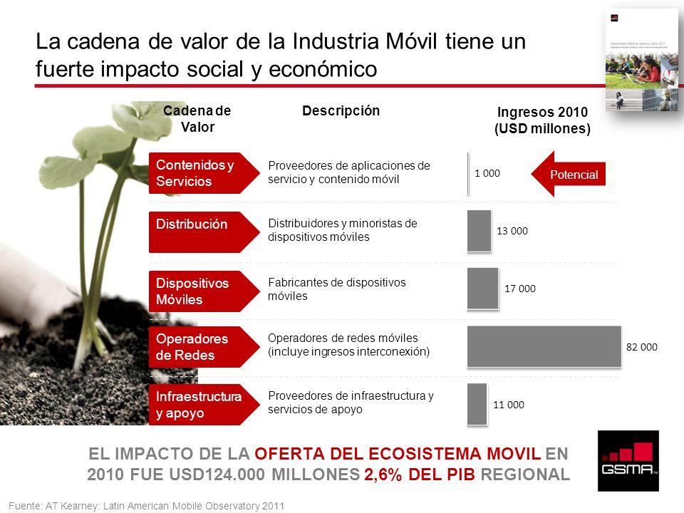 La cadena de valor de la Industria Móvil tiene un fuerte impacto social y económico Fuente: AT Kearney: Latin American Mobile Observatory 2011 Conteni