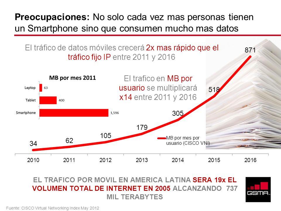 Preocupaciones: No solo cada vez mas personas tienen un Smartphone sino que consumen mucho mas datos EL TRAFICO POR MOVIL EN AMERICA LATINA SERA 19x E