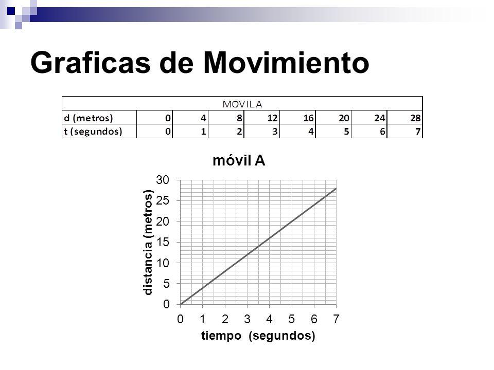 Graficas de Movimiento