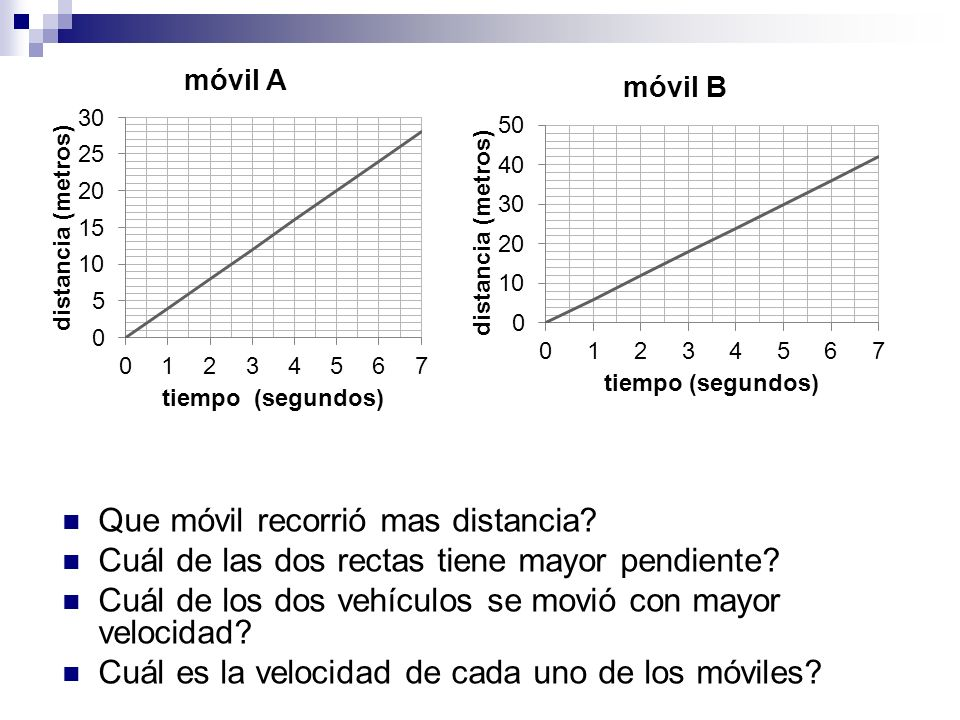 Que móvil recorrió mas distancia? Cuál de las dos rectas tiene mayor pendiente? Cuál de los dos vehículos se movió con mayor velocidad? Cuál es la vel