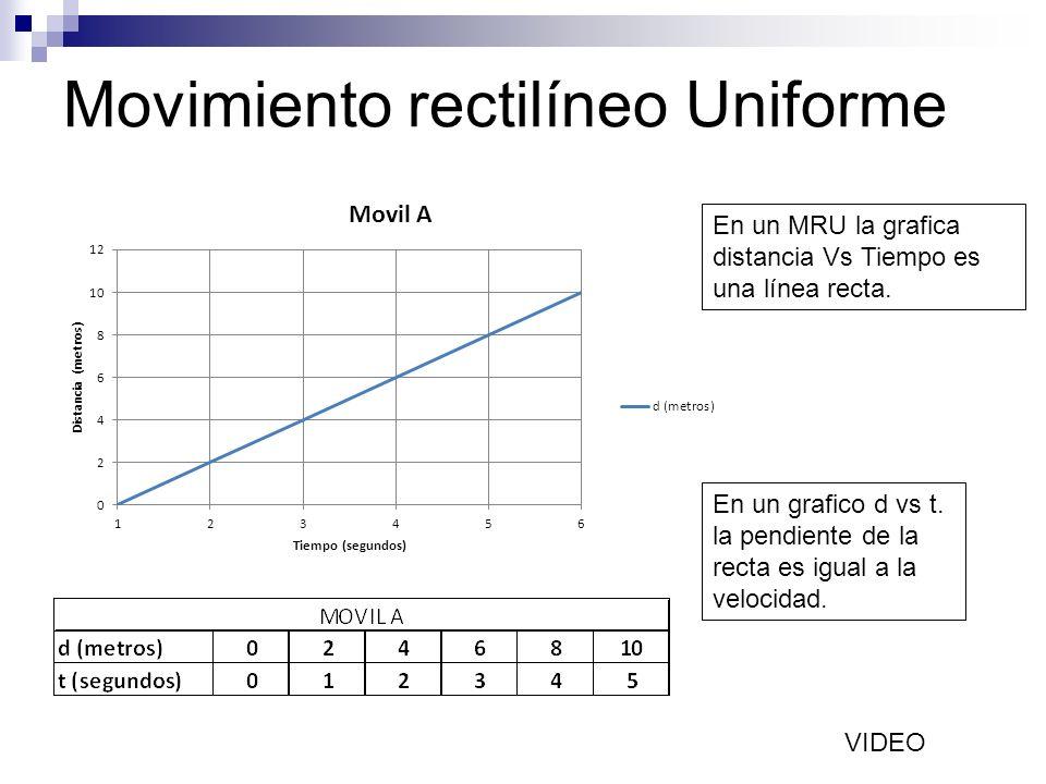 Movimiento rectilíneo Uniforme En un MRU la grafica distancia Vs Tiempo es una línea recta. En un grafico d vs t. la pendiente de la recta es igual a