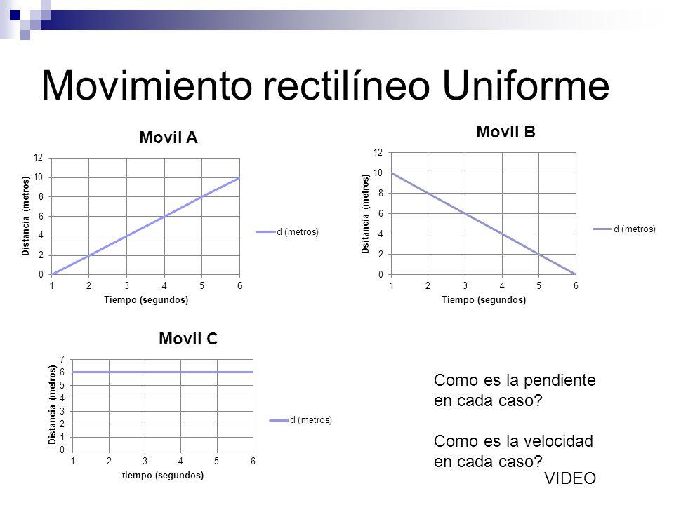 Movimiento rectilíneo Uniforme Como es la pendiente en cada caso? Como es la velocidad en cada caso? VIDEO