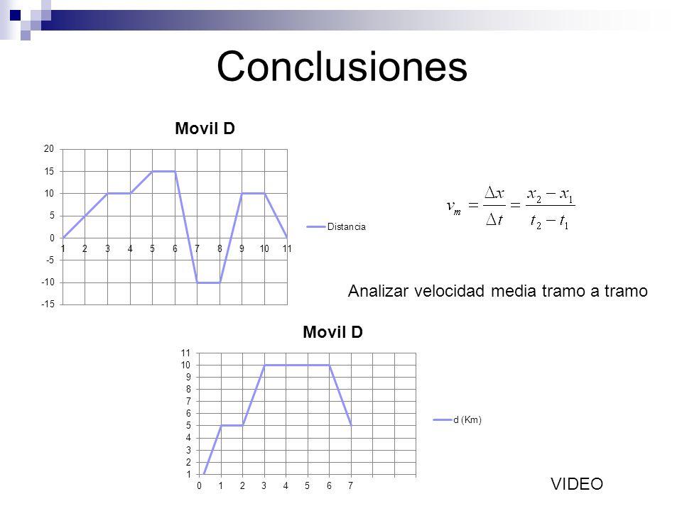 Conclusiones Analizar velocidad media tramo a tramo VIDEO