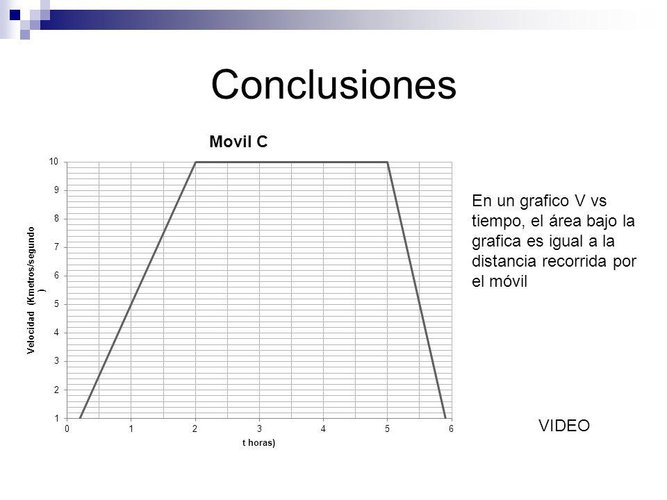 En un grafico V vs tiempo, el área bajo la grafica es igual a la distancia recorrida por el móvil VIDEO
