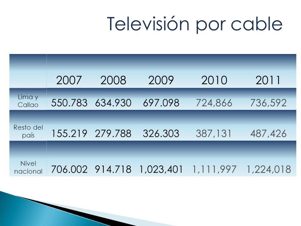 20072008200920102011 Lima y Callao 550.783634.930697.098724,866736,592 Resto del país 155.219279.788326.303387,131487,426 Nivel nacional 706.002914.7181,023,4011,111,9971,224,018 Televisión por cable