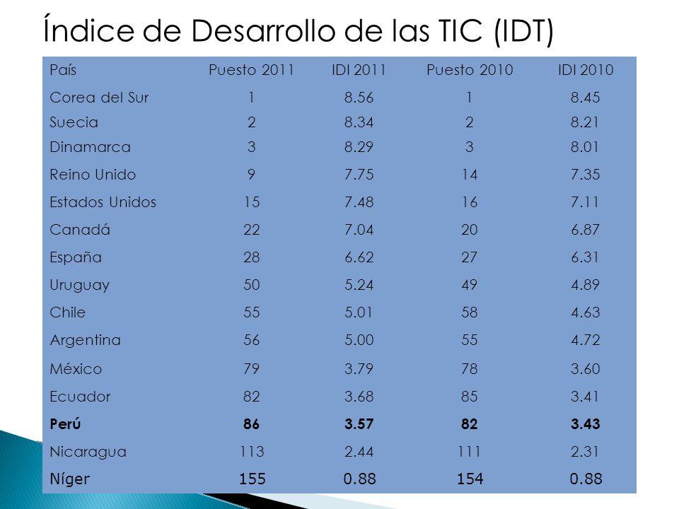 PaísPuesto 2011IDI 2011Puesto 2010IDI 2010 Corea del Sur18.5618.45 Suecia28.3428.21 Dinamarca38.2938.01 Reino Unido97.75147.35 Estados Unidos157.48167.11 Canadá227.04206.87 España286.62276.31 Uruguay505.24494.89 Chile555.01584.63 Argentina565.00554.72 México793.79783.60 Ecuador823.68853.41 Perú863.57823.43 Nicaragua1132.441112.31 Níger1550.881540.88 Índice de Desarrollo de las TIC (IDT)