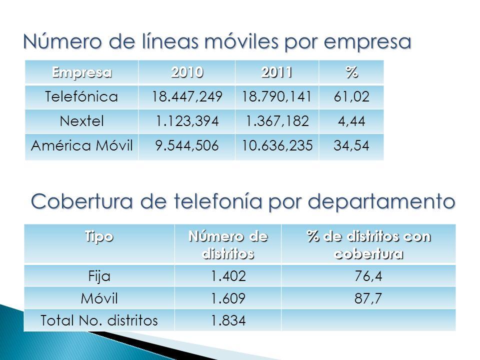 Empresa20102011% Telefónica18.447,24918.790,14161,02 Nextel1.123,3941.367,1824,44 América Móvil9.544,50610.636,23534,54 Tipo Número de distritos % de distritos con cobertura Fija1.40276,4 Móvil1.60987,7 Total No.