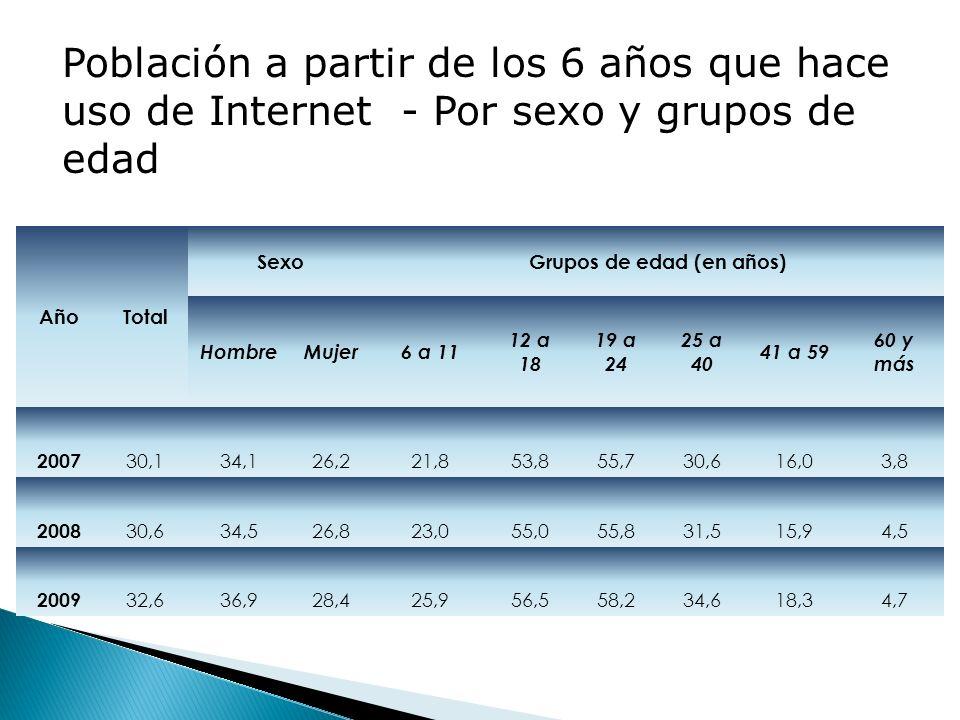 AñoTotal SexoGrupos de edad (en años) HombreMujer6 a 11 12 a 18 19 a 24 25 a 40 41 a 59 60 y más 2007 30,134,126,221,853,855,730,616,03,8 2008 30,634,526,823,055,055,831,515,94,5 2009 32,636,928,425,956,558,234,618,34,7 Población a partir de los 6 años que hace uso de Internet - Por sexo y grupos de edad