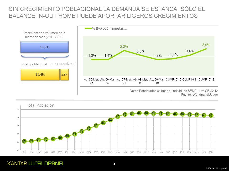 4 © Kantar Worldpanel 13,5% 11,4% 2,1% + Crec. poblacional Crec.