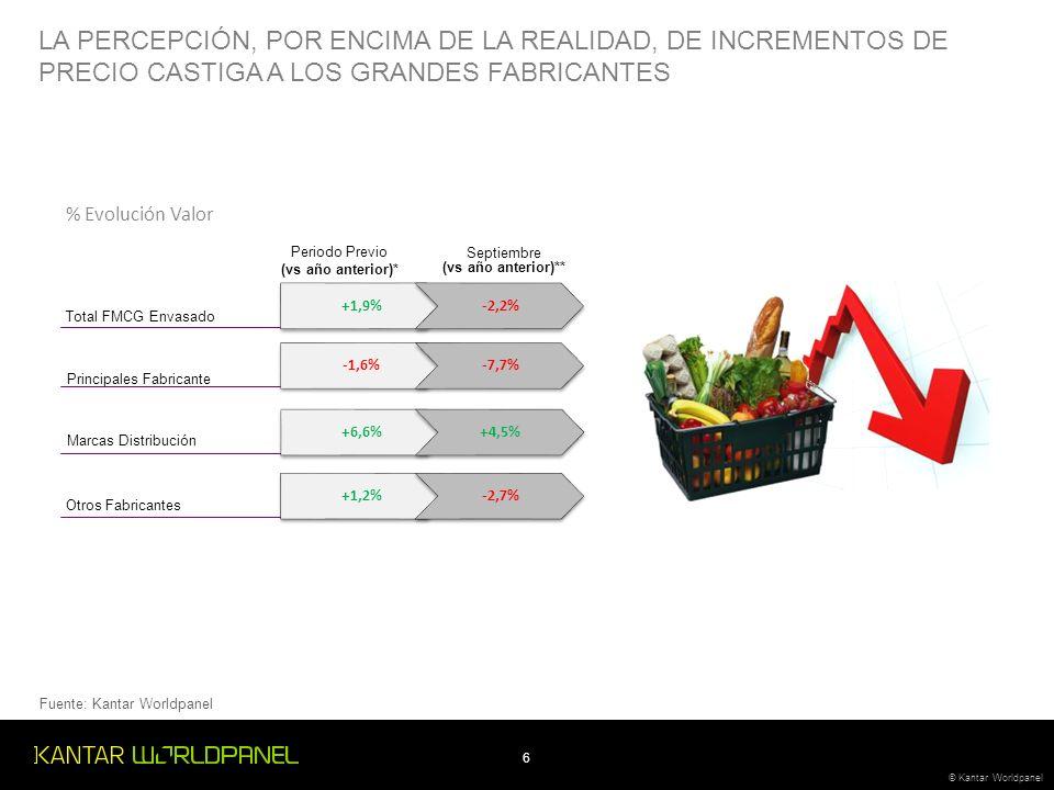 6 © Kantar Worldpanel LA PERCEPCIÓN, POR ENCIMA DE LA REALIDAD, DE INCREMENTOS DE PRECIO CASTIGA A LOS GRANDES FABRICANTES % Evolución Valor Total FMCG Envasado Principales Fabricante Marcas Distribución Otros Fabricantes +1,9%-2,2% -1,6%-7,7% +6,6%+4,5% +1,2%-2,7% Periodo Previo (vs año anterior)* Septiembre (vs año anterior)** Fuente: Kantar Worldpanel