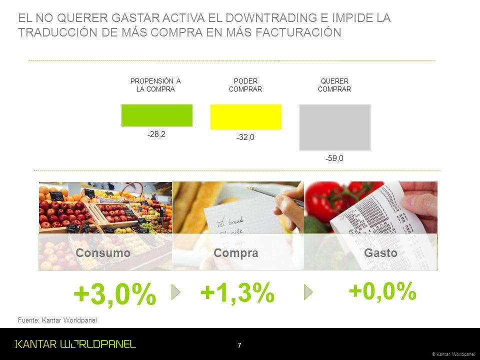 7 © Kantar Worldpanel PROPENSIÓN A LA COMPRA EL NO QUERER GASTAR ACTIVA EL DOWNTRADING E IMPIDE LA TRADUCCIÓN DE MÁS COMPRA EN MÁS FACTURACIÓN PODER COMPRAR QUERER COMPRAR ConsumoCompraGasto +3,0% +1,3% +0,0% Fuente: Kantar Worldpanel