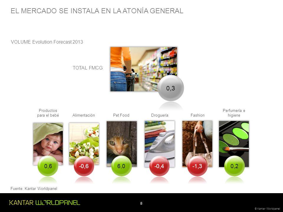 8 © Kantar Worldpanel VOLUME Evolution Forecast 2013 Productos para el bebé 0,6 Alimentación -0,6 Pet Food 6,0 Droguería -0,4 Fashion -1,3 0,3 EL MERCADO SE INSTALA EN LA ATONÍA GENERAL TOTAL FMCG Perfumería e higiene 0,2 Fuente: Kantar Worldpanel