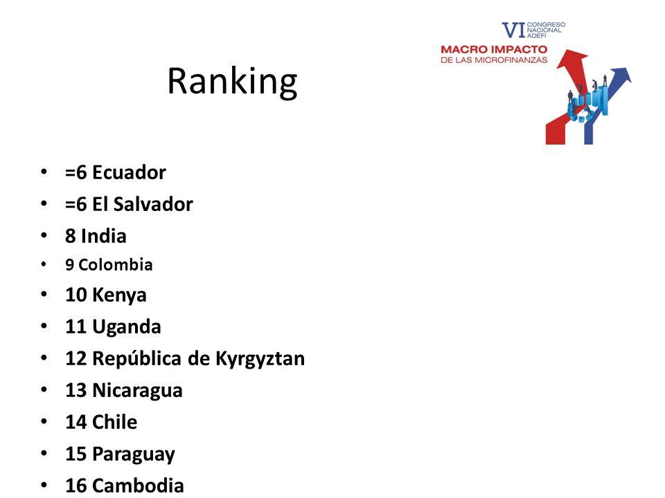 Ranking =6 Ecuador =6 El Salvador 8 India 9 Colombia 10 Kenya 11 Uganda 12 República de Kyrgyztan 13 Nicaragua 14 Chile 15 Paraguay 16 Cambodia