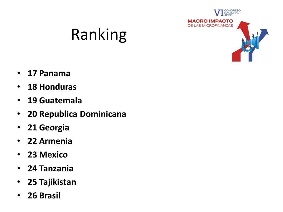 Ranking 17 Panama 18 Honduras 19 Guatemala 20 Republica Dominicana 21 Georgia 22 Armenia 23 Mexico 24 Tanzania 25 Tajikistan 26 Brasil