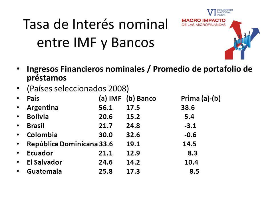 Tasa de Interés nominal entre IMF y Bancos Ingresos Financieros nominales / Promedio de portafolio de préstamos (Países seleccionados 2008) País (a) I
