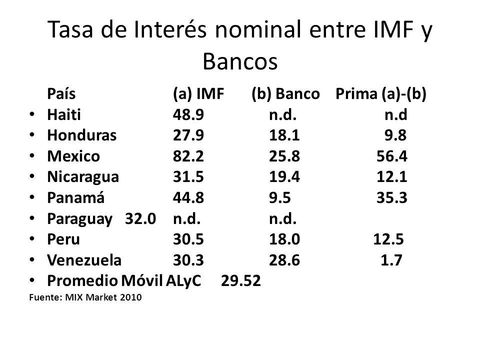 Tasa de Interés nominal entre IMF y Bancos País (a) IMF (b) Banco Prima (a)-(b) Haiti 48.9 n.d. n.d Honduras 27.9 18.1 9.8 Mexico 82.2 25.8 56.4 Nicar