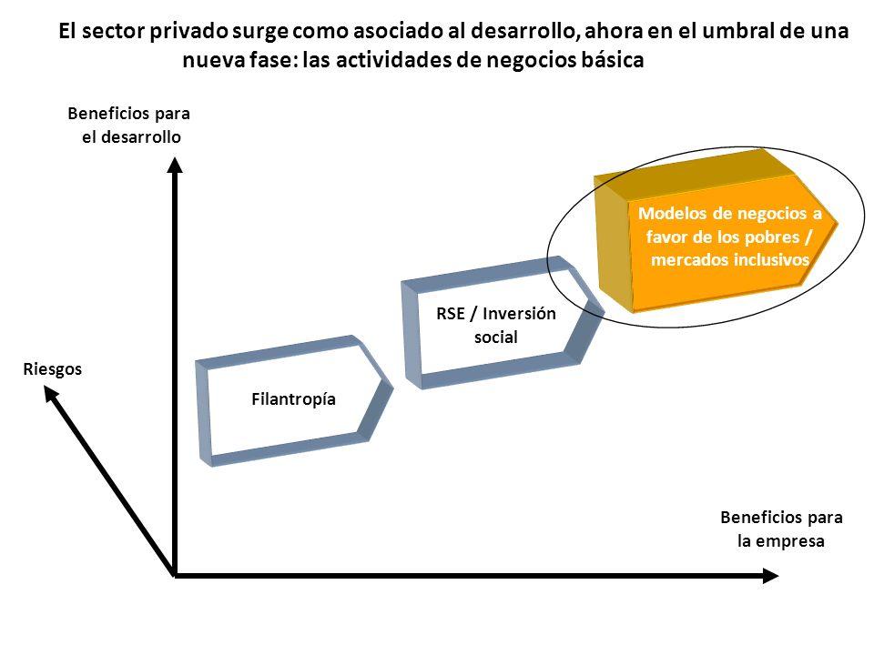 El sEl sector privado surge como asociado al desarrollo, ahora en el umbral de una nueva fase: las actividades de negocios básicasicas Modelos de nego