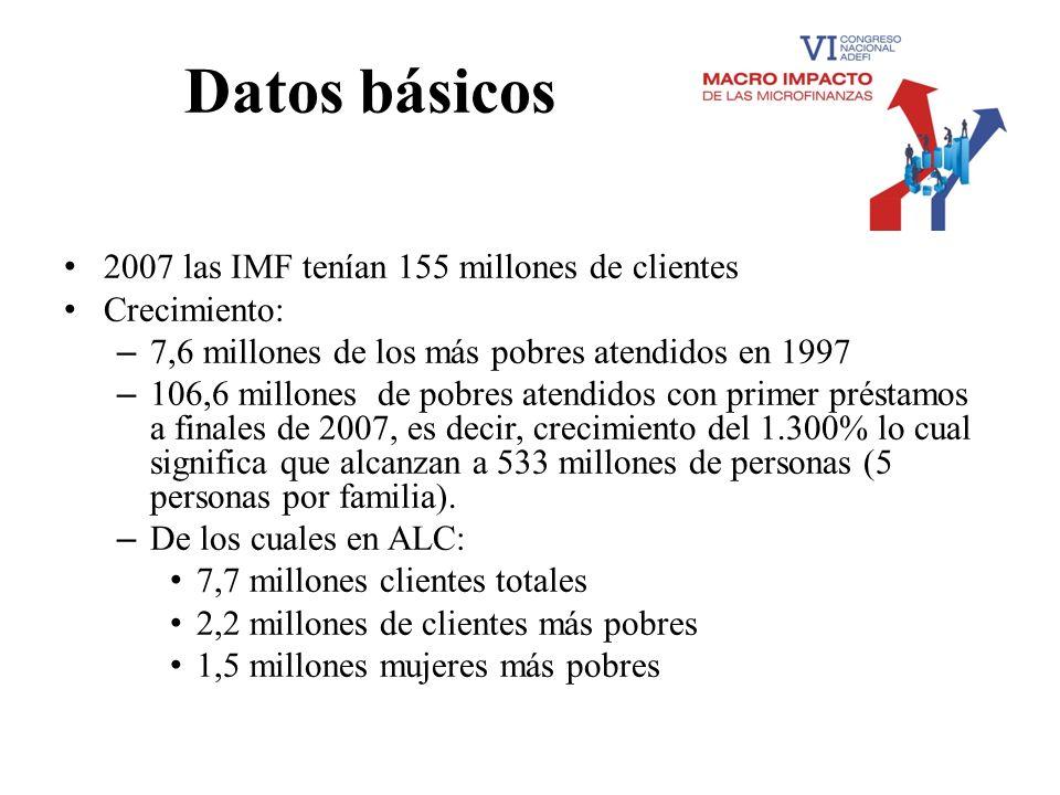 Datos básicos 2007 las IMF tenían 155 millones de clientes Crecimiento: – 7,6 millones de los más pobres atendidos en 1997 – 106,6 millones de pobres