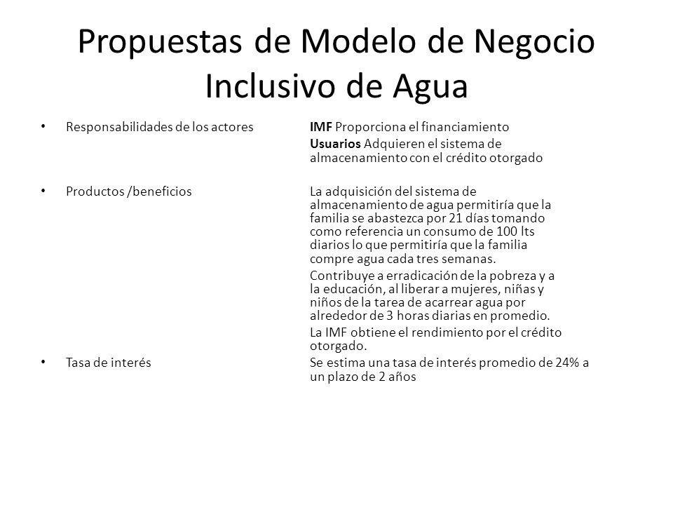 Propuestas de Modelo de Negocio Inclusivo de Agua Responsabilidades de los actoresIMF Proporciona el financiamiento Usuarios Adquieren el sistema de a