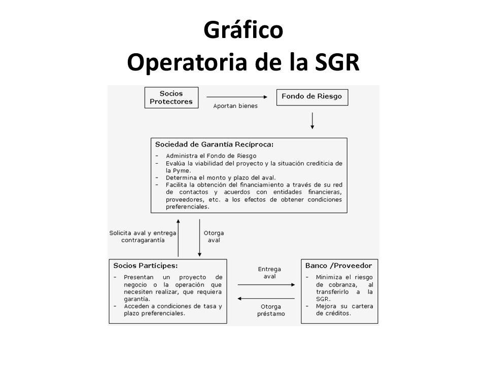 Gráfico Operatoria de la SGR