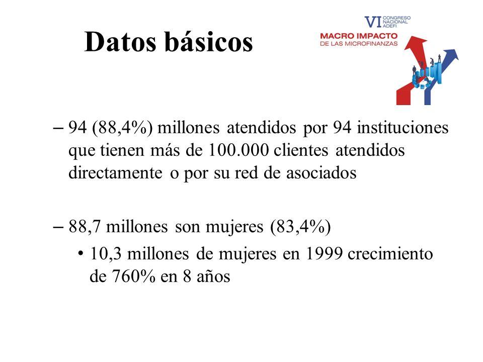 Datos básicos – 94 (88,4%) millones atendidos por 94 instituciones que tienen más de 100.000 clientes atendidos directamente o por su red de asociados