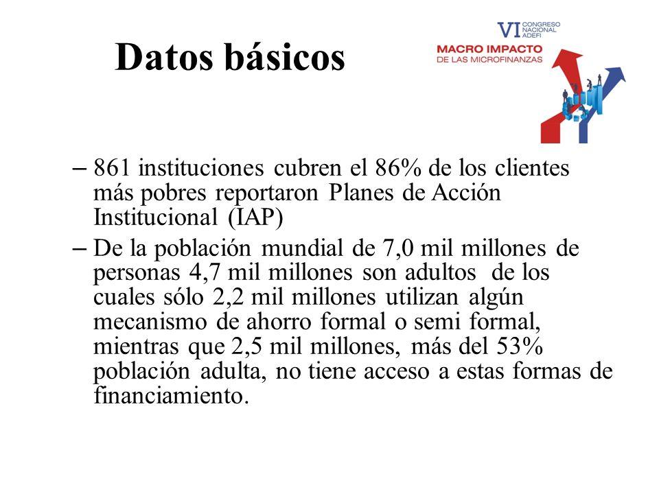 Datos básicos – 861 instituciones cubren el 86% de los clientes más pobres reportaron Planes de Acción Institucional (IAP) – De la población mundial d